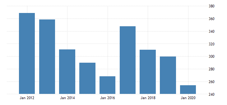 united states real gross domestic product by industry private industries manufacturing durable goods manufacturing fabricated metal products for rhode island fed data