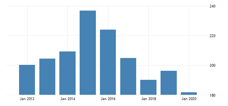 united states real gross domestic product by industry private industries manufacturing durable goods manufacturing for alaska fed data