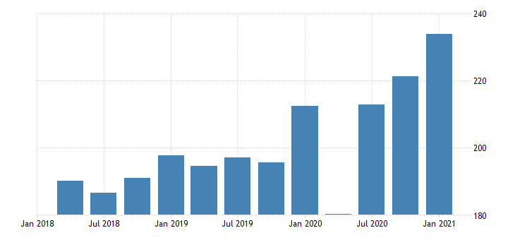 united states real gross domestic product by industry private industries manufacturing durable goods manufacturing for alaska mil of chn 2009 dollar fed data