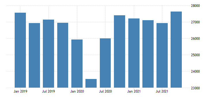 united states real gross domestic product by industry private industries manufacturing durable goods manufacturing for arizona mil of chn 2009 dollar fed data