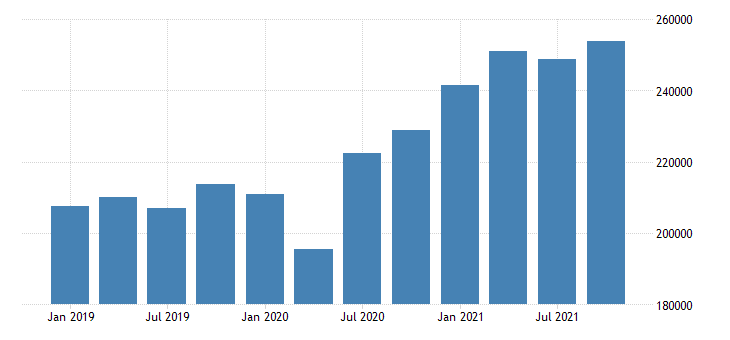 united states real gross domestic product by industry private industries manufacturing durable goods manufacturing for california mil of chn 2009 dollar fed data