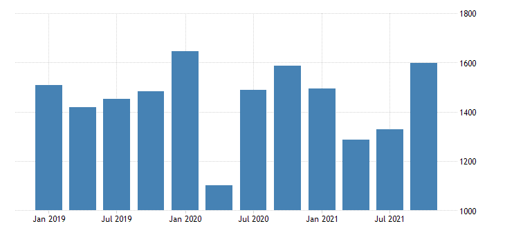 united states real gross domestic product by industry private industries manufacturing durable goods manufacturing for delaware mil of chn 2009 dollar fed data