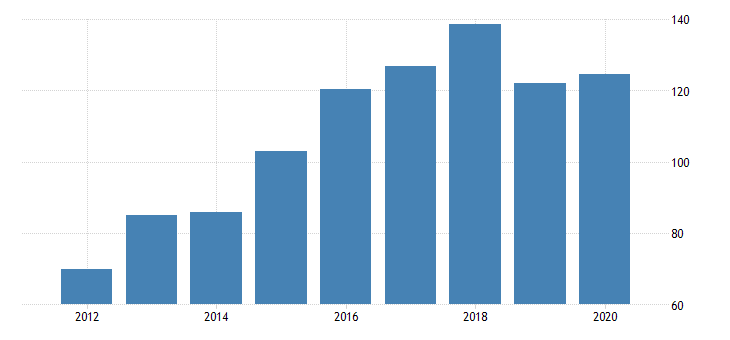 united states real gross domestic product by industry private industries manufacturing durable goods manufacturing for district of columbia fed data