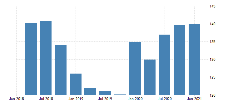 united states real gross domestic product by industry private industries manufacturing durable goods manufacturing for district of columbia mil of chn 2009 dollar fed data