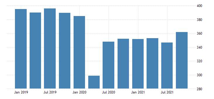 united states real gross domestic product by industry private industries manufacturing durable goods manufacturing for hawaii mil of chn 2009 dollar fed data