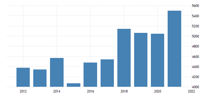 united states real gross domestic product by industry private industries manufacturing durable goods manufacturing for idaho fed data