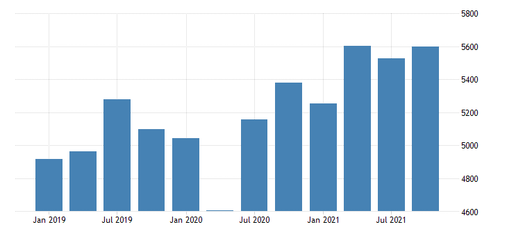 united states real gross domestic product by industry private industries manufacturing durable goods manufacturing for idaho mil of chn 2009 dollar fed data