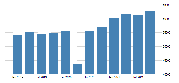 united states real gross domestic product by industry private industries manufacturing durable goods manufacturing for indiana mil of chn 2009 dollar fed data