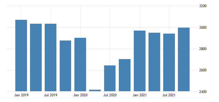 united states real gross domestic product by industry private industries manufacturing durable goods manufacturing for maine mil of chn 2009 dollar fed data