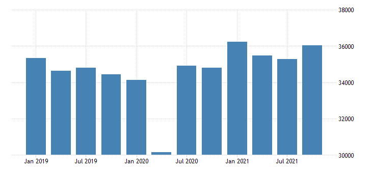 united states real gross domestic product by industry private industries manufacturing durable goods manufacturing for massachusetts mil of chn 2009 dollar fed data