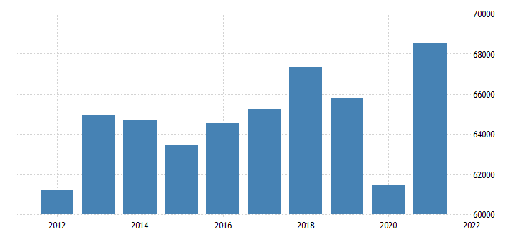 united states real gross domestic product by industry private industries manufacturing durable goods manufacturing for michigan fed data