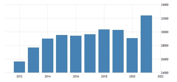 united states real gross domestic product by industry private industries manufacturing durable goods manufacturing for minnesota fed data