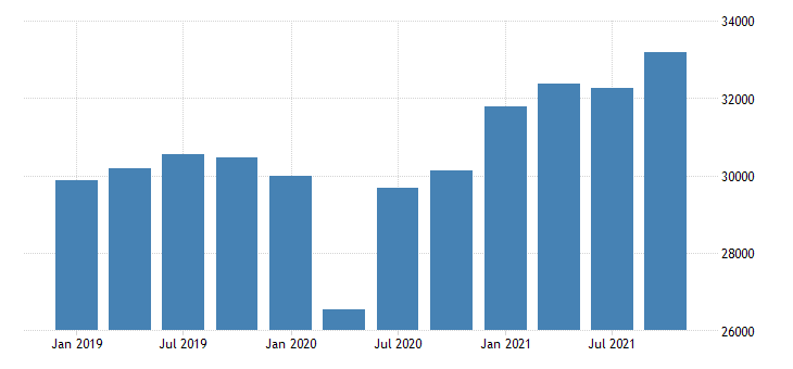 united states real gross domestic product by industry private industries manufacturing durable goods manufacturing for minnesota mil of chn 2009 dollar fed data