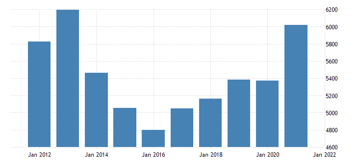 united states real gross domestic product by industry private industries manufacturing durable goods manufacturing for nebraska fed data