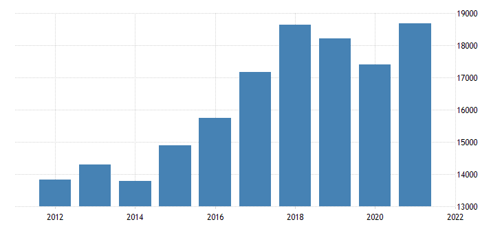 united states real gross domestic product by industry private industries manufacturing durable goods manufacturing for new jersey fed data