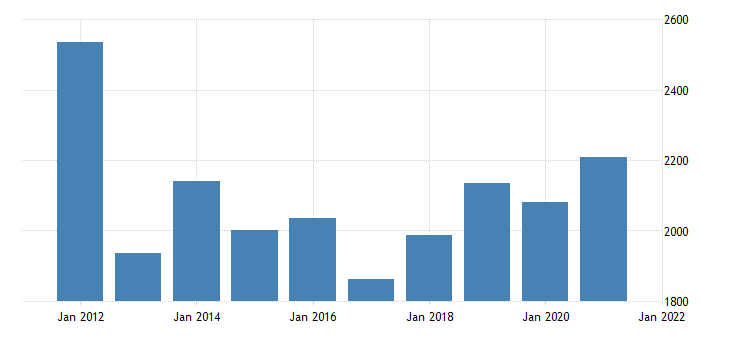 united states real gross domestic product by industry private industries manufacturing durable goods manufacturing for new mexico fed data