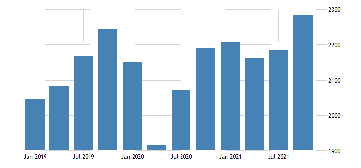 united states real gross domestic product by industry private industries manufacturing durable goods manufacturing for new mexico mil of chn 2009 dollar fed data