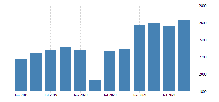 united states real gross domestic product by industry private industries manufacturing durable goods manufacturing for north dakota mil of chn 2009 dollar fed data