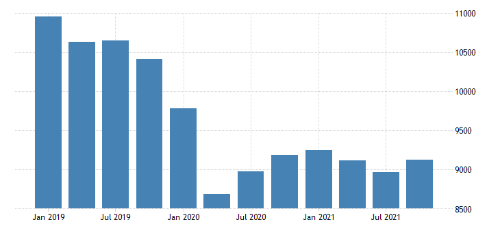 united states real gross domestic product by industry private industries manufacturing durable goods manufacturing for oklahoma mil of chn 2009 dollar fed data