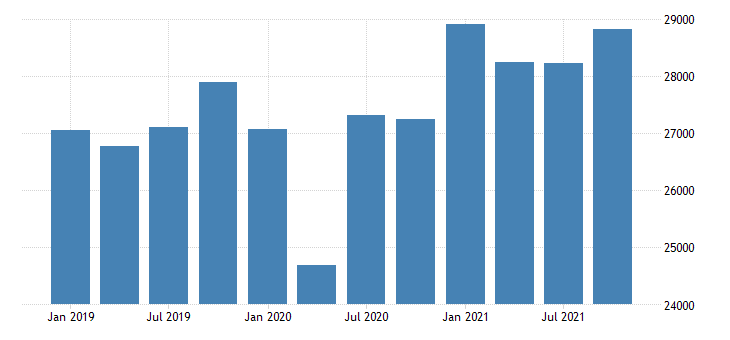united states real gross domestic product by industry private industries manufacturing durable goods manufacturing for oregon mil of chn 2009 dollar fed data