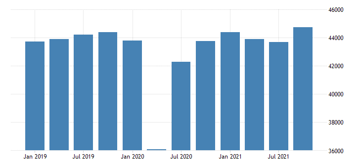 united states real gross domestic product by industry private industries manufacturing durable goods manufacturing for pennsylvania mil of chn 2009 dollar fed data