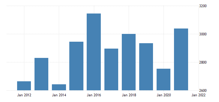united states real gross domestic product by industry private industries manufacturing durable goods manufacturing for rhode island fed data