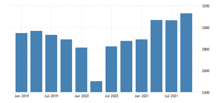 united states real gross domestic product by industry private industries manufacturing durable goods manufacturing for rhode island mil of chn 2009 dollar fed data