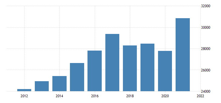 united states real gross domestic product by industry private industries manufacturing durable goods manufacturing for tennessee fed data