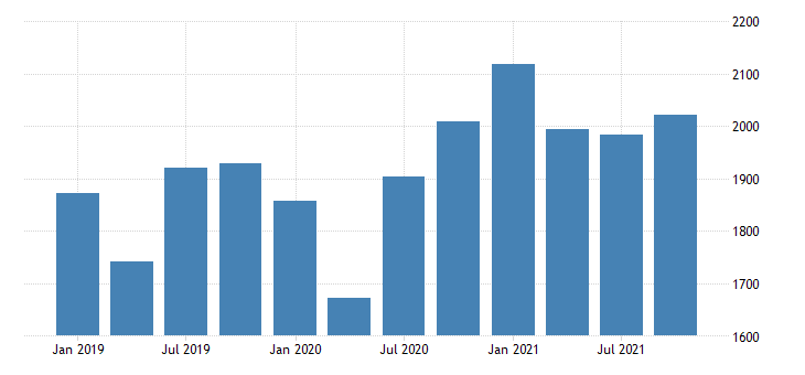 united states real gross domestic product by industry private industries manufacturing durable goods manufacturing for vermont mil of chn 2009 dollar fed data