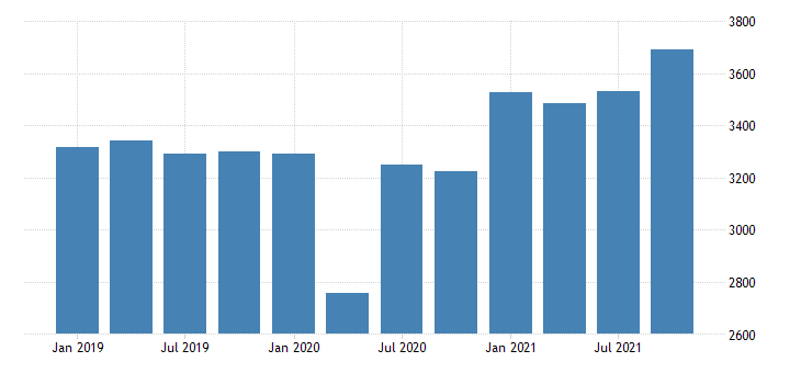 united states real gross domestic product by industry private industries manufacturing durable goods manufacturing for west virginia mil of chn 2009 dollar fed data