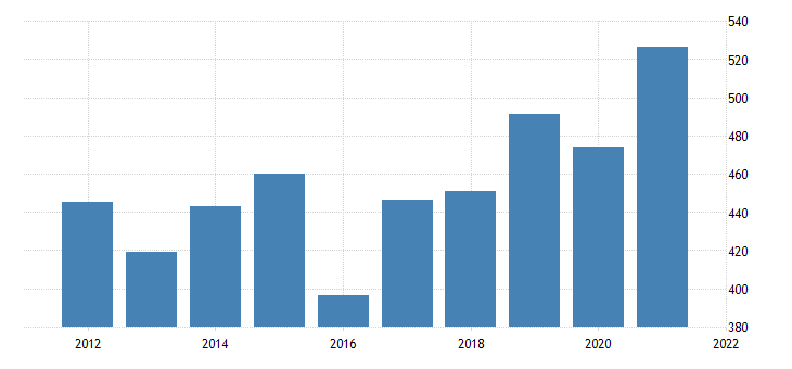 united states real gross domestic product by industry private industries manufacturing durable goods manufacturing for wyoming fed data
