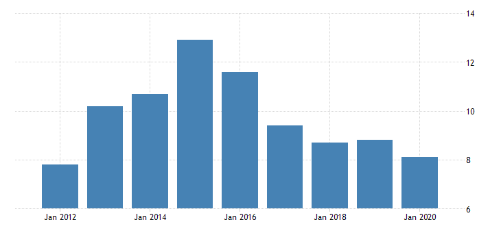united states real gross domestic product by industry private industries manufacturing durable goods manufacturing furniture and related products manufacturing for alaska fed data