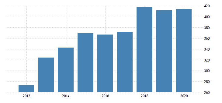 united states real gross domestic product by industry private industries manufacturing durable goods manufacturing furniture and related products manufacturing for arizona fed data