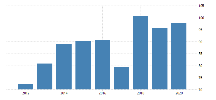 united states real gross domestic product by industry private industries manufacturing durable goods manufacturing furniture and related products manufacturing for idaho fed data
