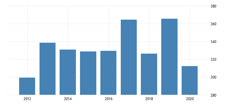 united states real gross domestic product by industry private industries manufacturing durable goods manufacturing furniture and related products manufacturing for massachusetts fed data