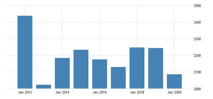 united states real gross domestic product by industry private industries manufacturing durable goods manufacturing furniture and related products manufacturing for michigan fed data