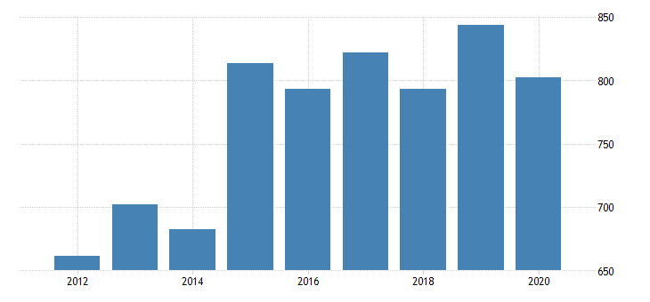 united states real gross domestic product by industry private industries manufacturing durable goods manufacturing furniture and related products manufacturing for minnesota fed data