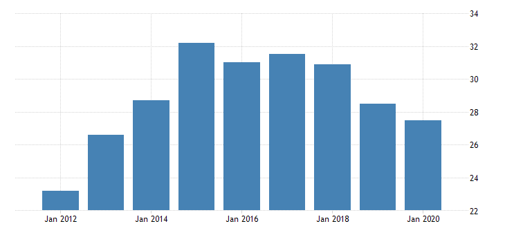 united states real gross domestic product by industry private industries manufacturing durable goods manufacturing furniture and related products manufacturing for montana fed data