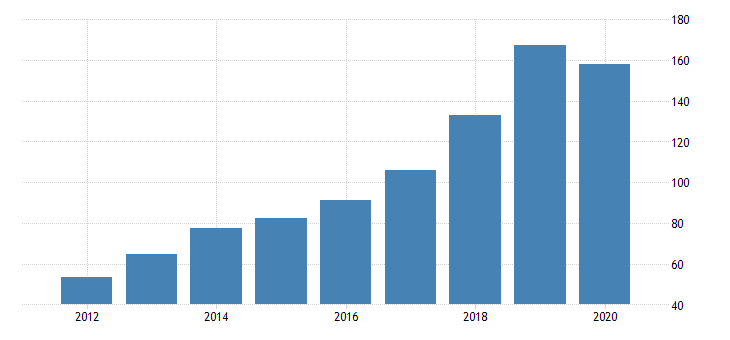 united states real gross domestic product by industry private industries manufacturing durable goods manufacturing furniture and related products manufacturing for nevada fed data