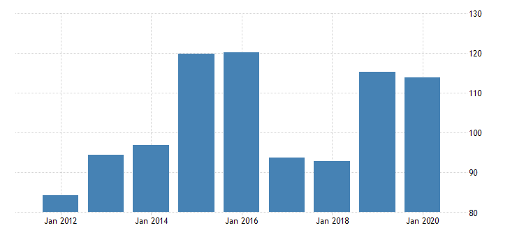 united states real gross domestic product by industry private industries manufacturing durable goods manufacturing furniture and related products manufacturing for oklahoma fed data