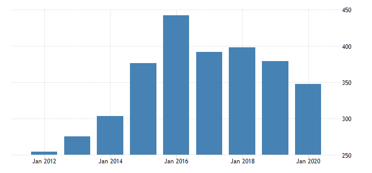 united states real gross domestic product by industry private industries manufacturing durable goods manufacturing furniture and related products manufacturing for oregon fed data
