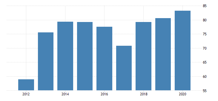 united states real gross domestic product by industry private industries manufacturing durable goods manufacturing furniture and related products manufacturing for rhode island fed data