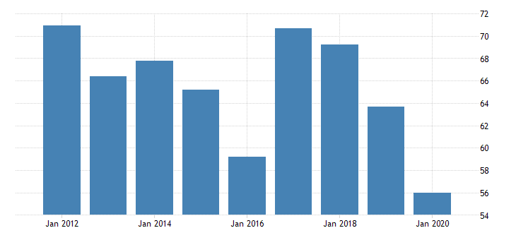 united states real gross domestic product by industry private industries manufacturing durable goods manufacturing furniture and related products manufacturing for vermont fed data