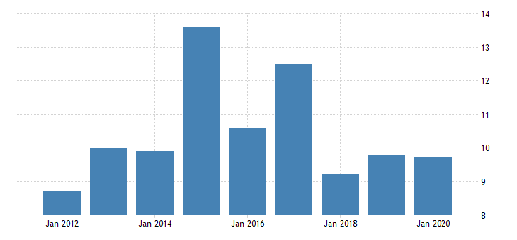 united states real gross domestic product by industry private industries manufacturing durable goods manufacturing machinery manufacturing for alaska fed data