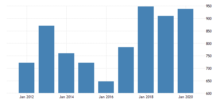 united states real gross domestic product by industry private industries manufacturing durable goods manufacturing machinery manufacturing for arizona fed data