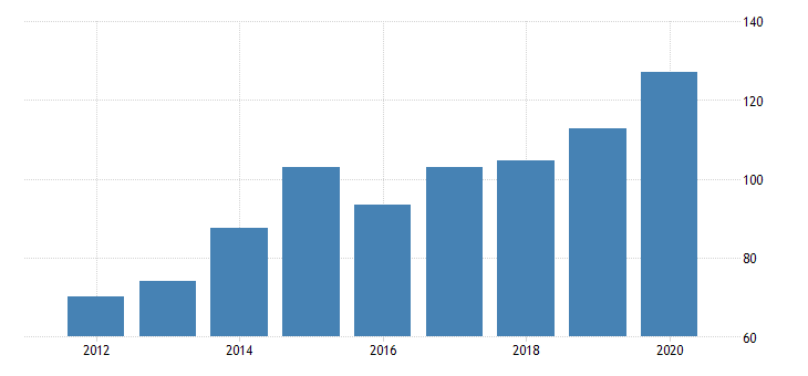 united states real gross domestic product by industry private industries manufacturing durable goods manufacturing machinery manufacturing for delaware fed data