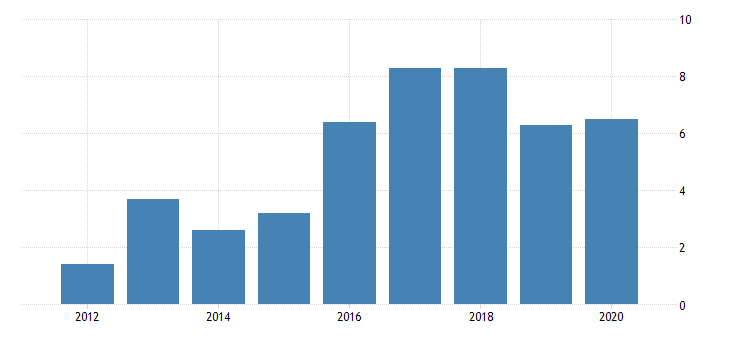 united states real gross domestic product by industry private industries manufacturing durable goods manufacturing machinery manufacturing for district of columbia fed data