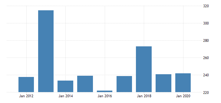 united states real gross domestic product by industry private industries manufacturing durable goods manufacturing machinery manufacturing for idaho fed data
