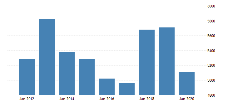 united states real gross domestic product by industry private industries manufacturing durable goods manufacturing machinery manufacturing for indiana fed data