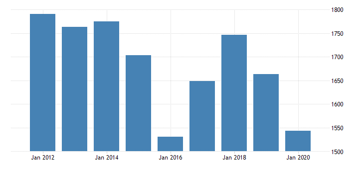 united states real gross domestic product by industry private industries manufacturing durable goods manufacturing machinery manufacturing for kansas fed data